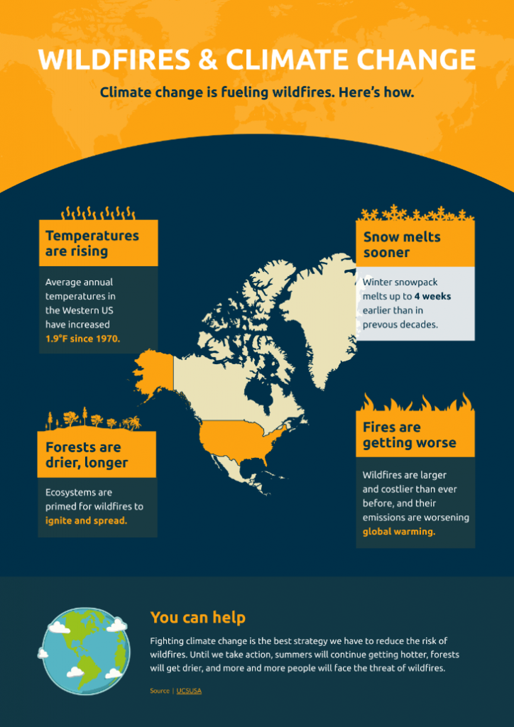 Map infographic template showing wildfires and climate change