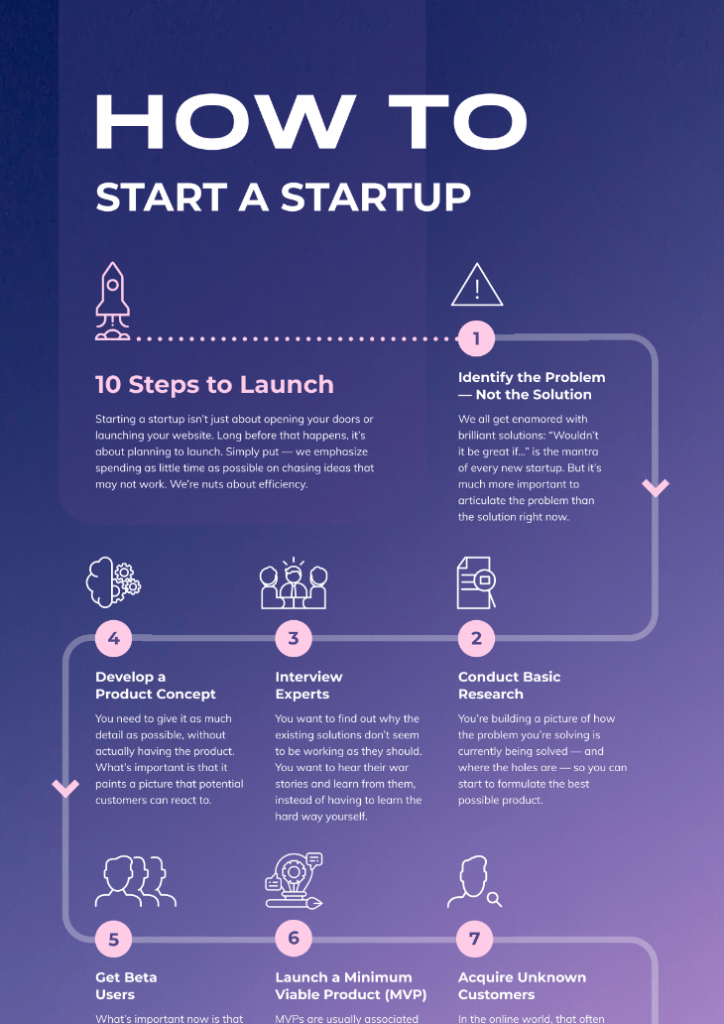Process infographic showing how to start a startup