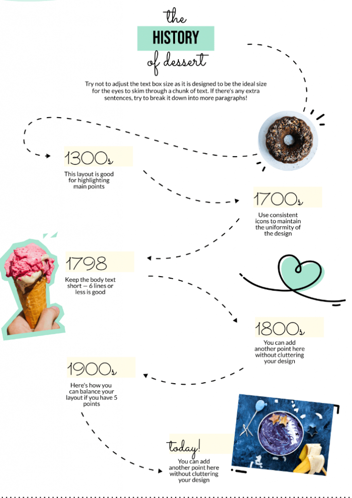 infographic showing a the timeline of desserts